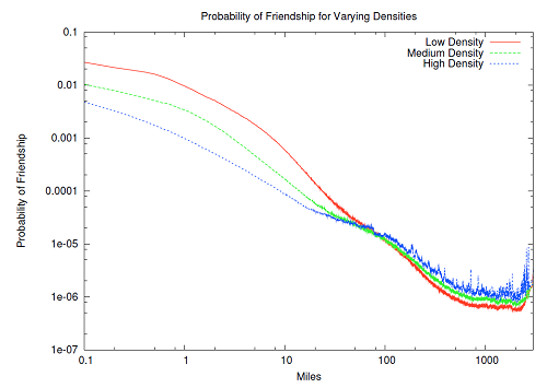 Probability of friendship for users in areas of different population densities. People living in high density areas are more likely to have long-distance friends.