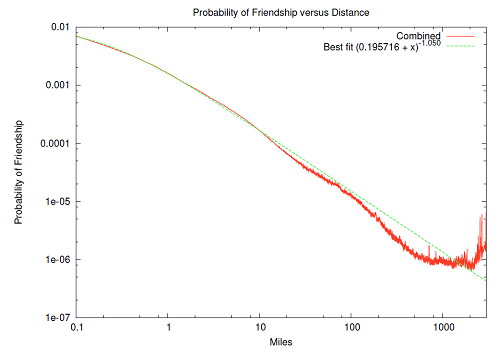 Probability distribution of friendship over distance. It shows that probability of friendship is inversely proportional to distance in the medium and long range distances.