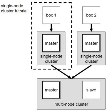 install hadoop on ubuntu